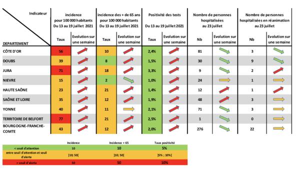 CORONAVIRUS - Les indicateurs repartent au rouge en Saône et Loire