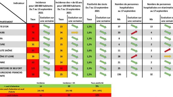 CORONAVIRUS : La pression de l'épidémie continue de diminuer en Bourgogne-Franche-Comté