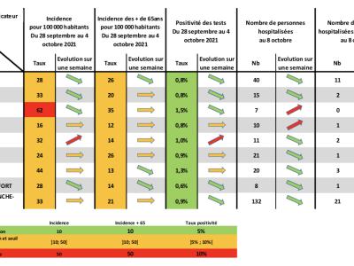 COVID19 - Une légère hausse de positivité des tests en Saône et Loire