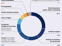 MEDIAS - 17 % des participants n'ont consulté aucune source d'information sur Internet en 30 jours - La très intéressante étude réalisée par la Fondation Descartes