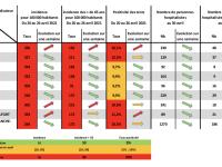 CORONAVIRUS - Des indicateurs sanitaires qui passent au vert en Saône et Loire