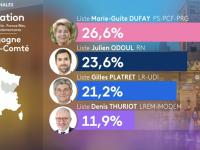 """REGIONALES - Gilles Platret appelle à """"un sursaut du corps électoral"""""""