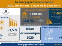 L'activité économique de la Bourgogne-Franche-Comté a été brutalement touchée par la crise sanitaire.