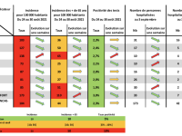 COVID19 - Avec la Nièvre, la Saône et Loire affiche le taux d'incidence le plus faible de Bourgogne-Franche Comté