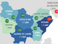 Apprentissage : en région Bourgogne-Franche-Comté les effectifs sont en hausse pour la 3ème année consécutive