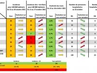 COVID19 - Les indicateurs sanitaires repartent à la  hausse en Saône et Loire