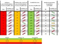 CORONAVIRUS  :  65% des 18-49 ans ont reçu une dose en Bourgogne-Franche-Comté.