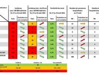 COVID-19 - Les indicateurs repartent au vert en Saône et Loire