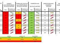 CORONAVIRUS - Les taux d'incidence repartent en rouge en Saône et Loire comme en Bourgogne-Franche Comté