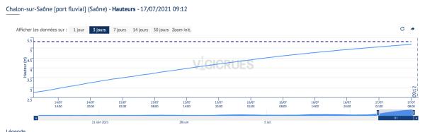 En 48h, la Saône à Chalon a pris 1,50m