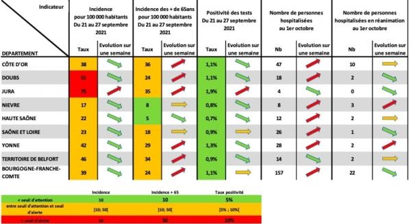 CORONAVIRUS : «L'épidémie n'est pas derrière nous», maintient l'ARS Bourgogne-Franche-Comté